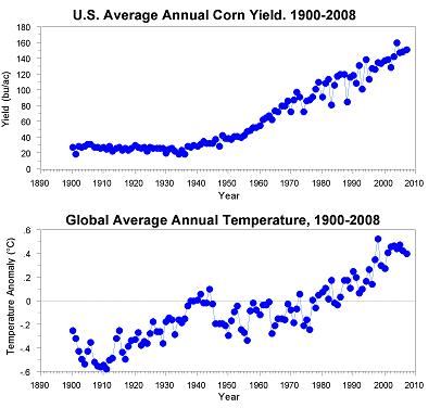 Figure 1. U.S. annual average corn yield, 1900-2008 (top), global annual average surface temperature, 1900-2008 (bottom). (Data sources: National Agricultural Statistics Service; Climate Research Unit).