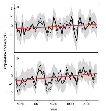 Figure 1. Temperature trends across East Antarctica (top) and West Antarctica (bottom) as determined in the new study by Steig et al, for the period 1957-2006. There has been an overall warming in both sub-continental regions since the start of the record, but little net temperature change during the past 20 to 30 years (image from Steig et al., 2009).