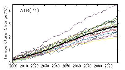 Figure 2. Projections of global annual average surface temperature anomalies for the 21st century made by a collection of climate models run with a mid-range (SRES A1B) future emissions scenario. Each of the thin colored lines is a projection from a particular climate model, the thick black dotted line is the mean of all the models (source: IPCC, 2007).