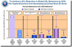eule-developing-country-per-capita-emissions-per-a-50-global-cut