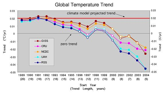 A Cherry-picker U0026 39 S Guide To Temperature Trends  Down  Flat-even Up