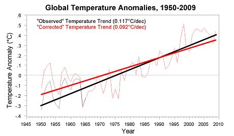 Figure 2 Observed Global Temperature History 1950 2009 Black Corrected Following To Thompson Et Al 2008 Red Line