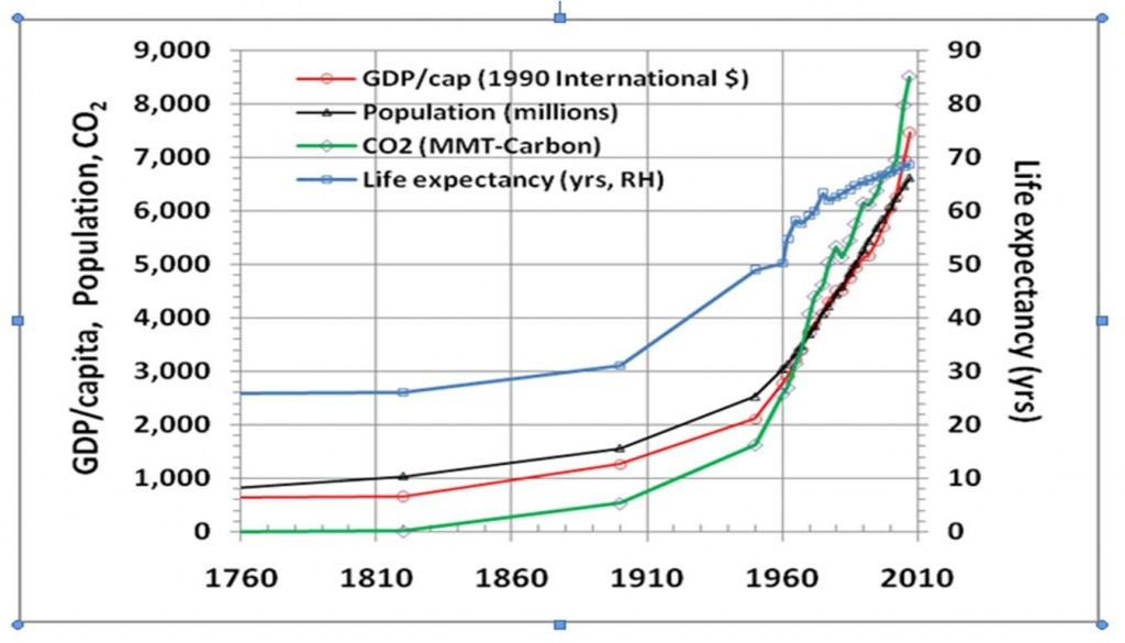 figure 1  world population  p