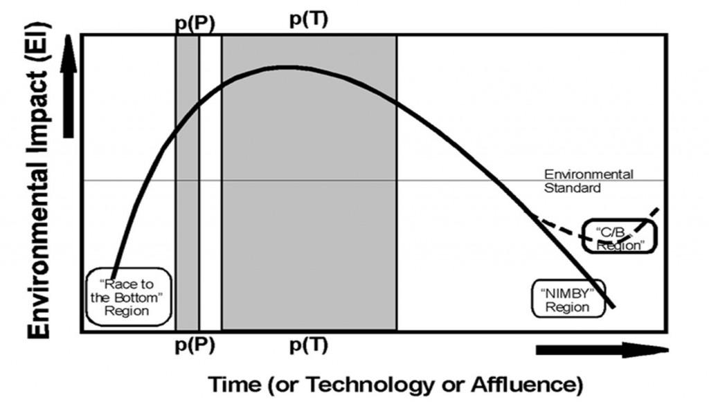 Part II Figure 2