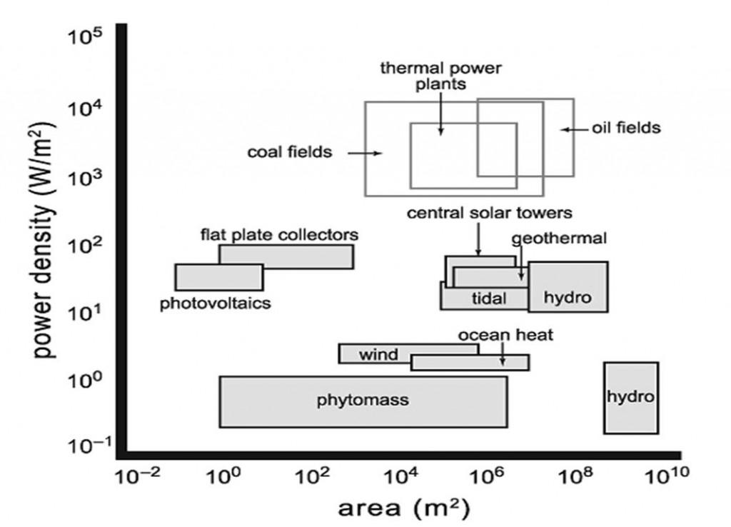 Part V Power Densities