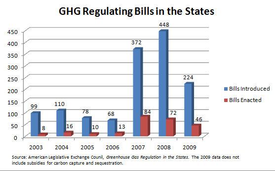 bills in states