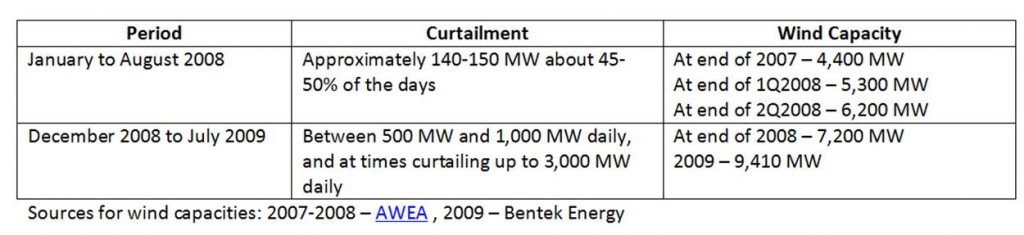 Summary Post ERCOT Curtailment