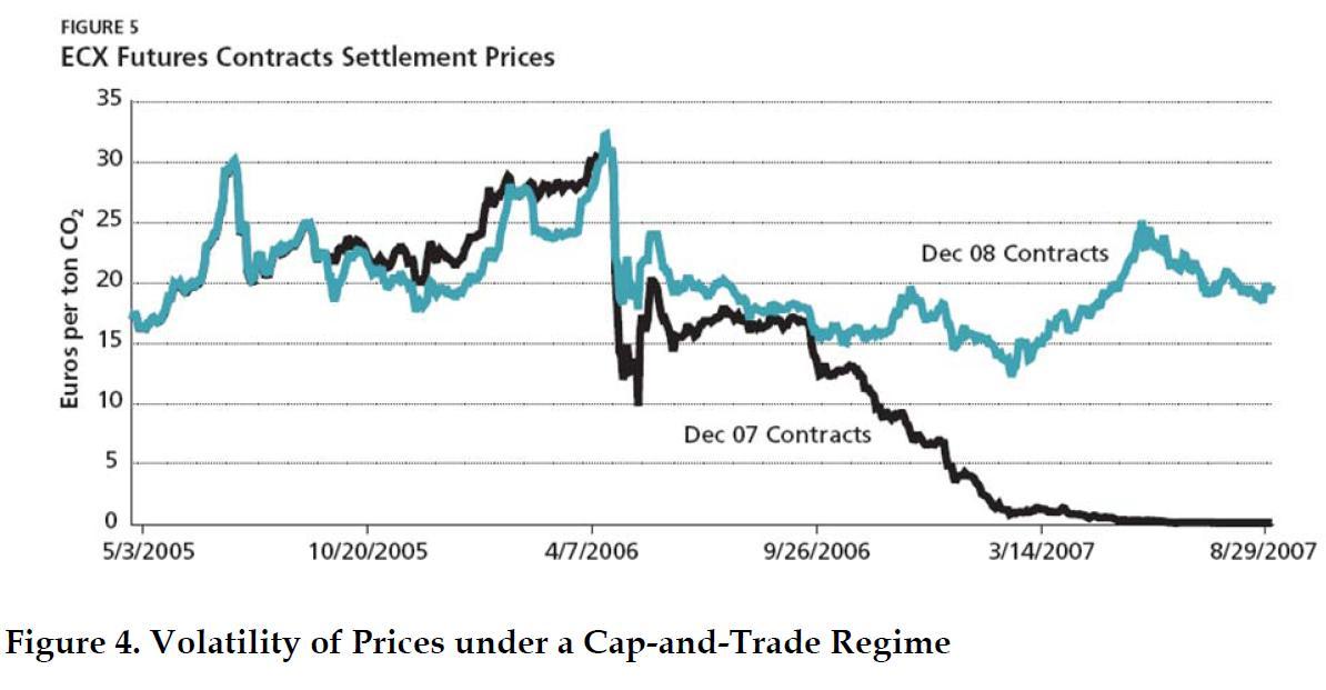 Cap and Trade Basics