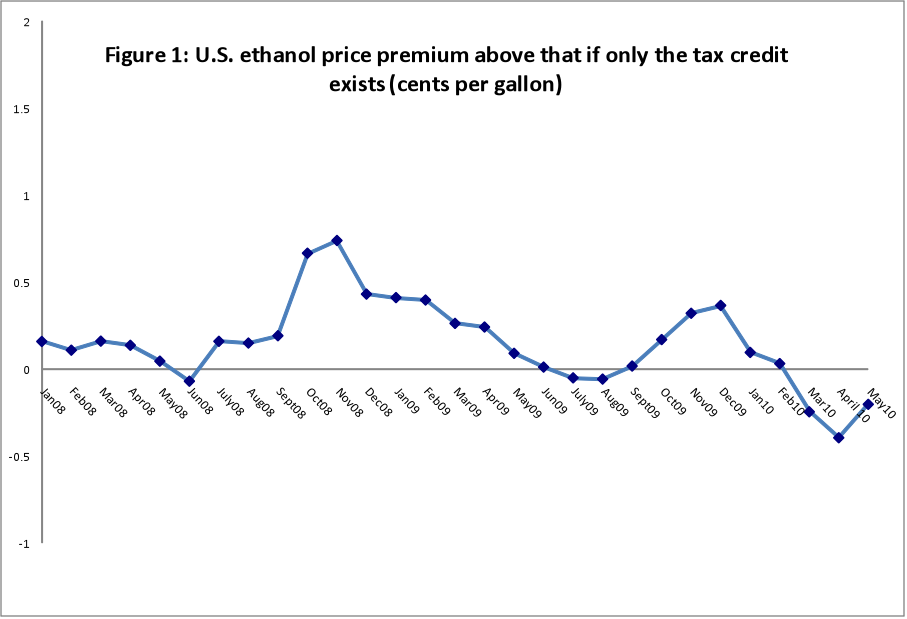 ethanol price premium above that if only the tax credit exists cents per gallon