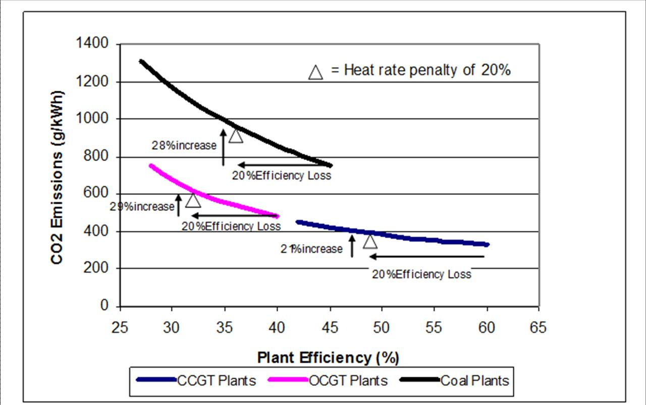 increasing efficiency of a combined cycle