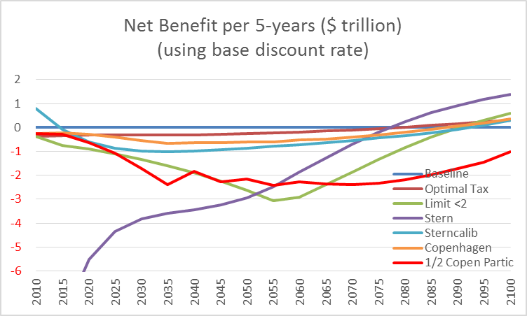 Net Benefits