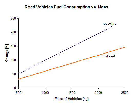 Gasoline Vs Electric Cars Energy Usage And Cost Master Resource