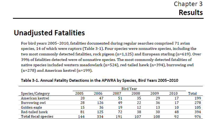 Unadjusted Fatalities
