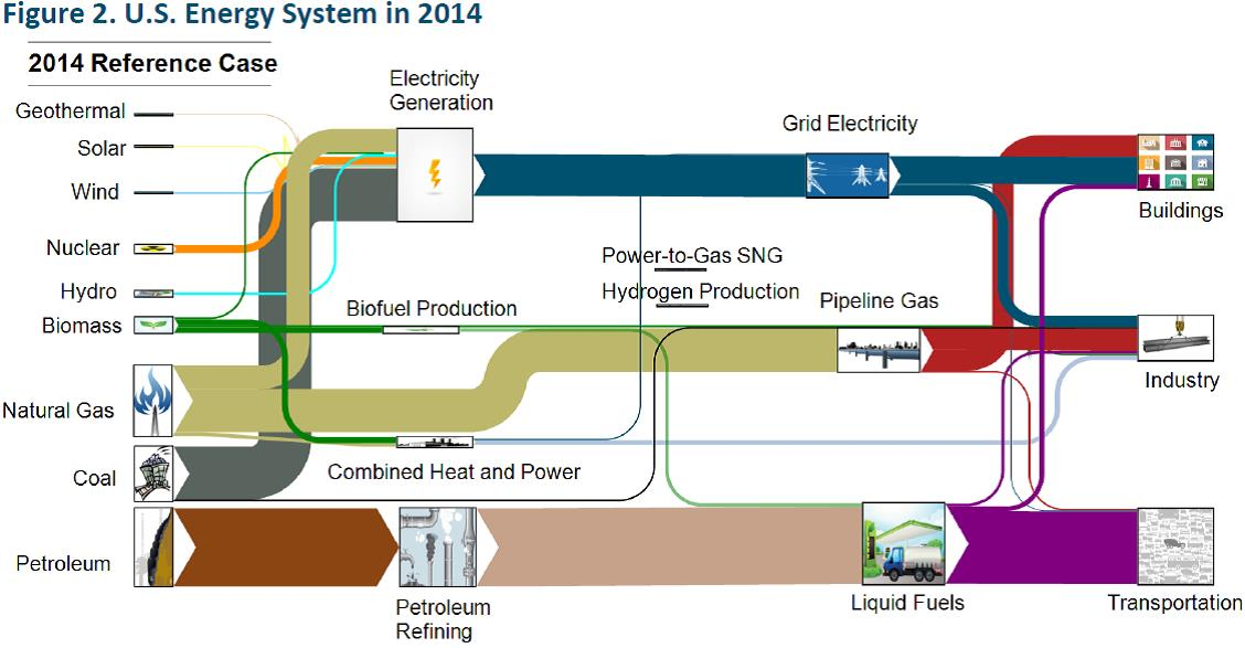Figure 2 US Energy System in 2014