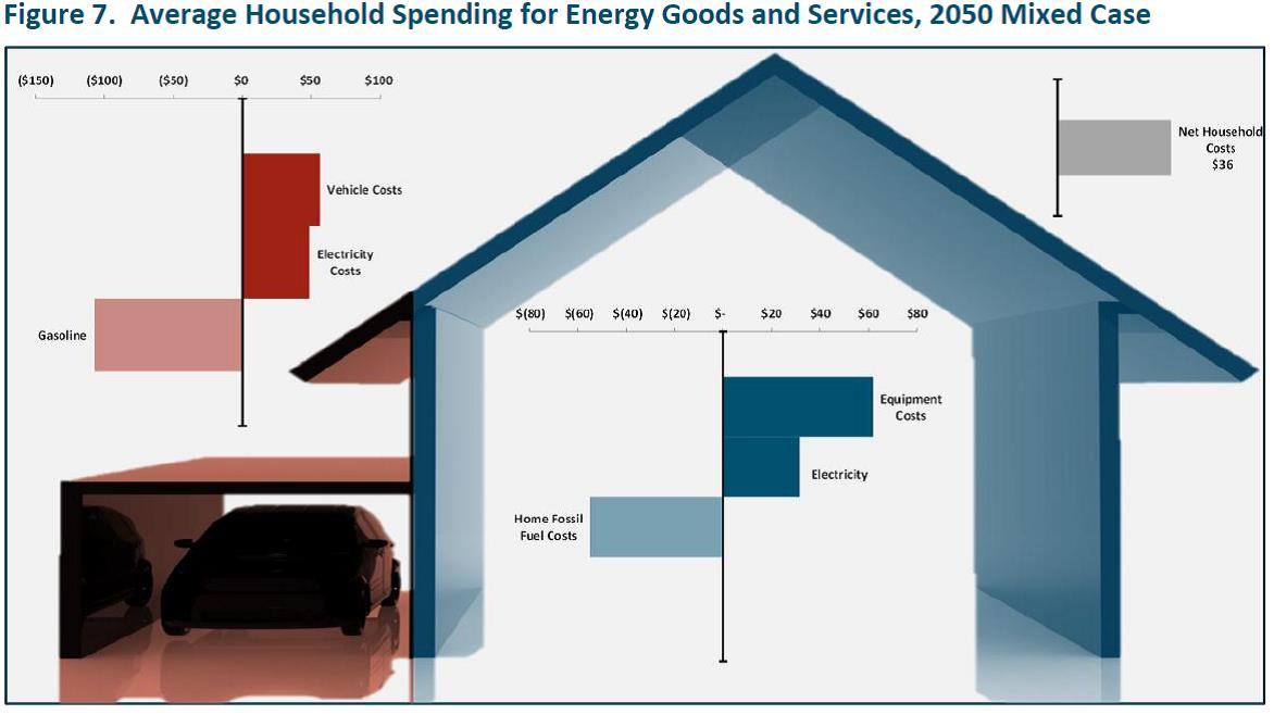 Figure 7 Average Household Spending