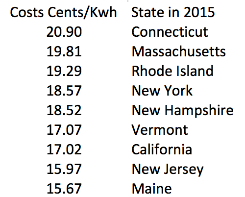 2015 residential electricity rates