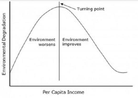 Figure 2B--Kuznets Curve