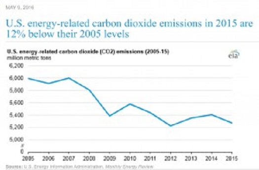 Figure 4B--US CO2 emisssions