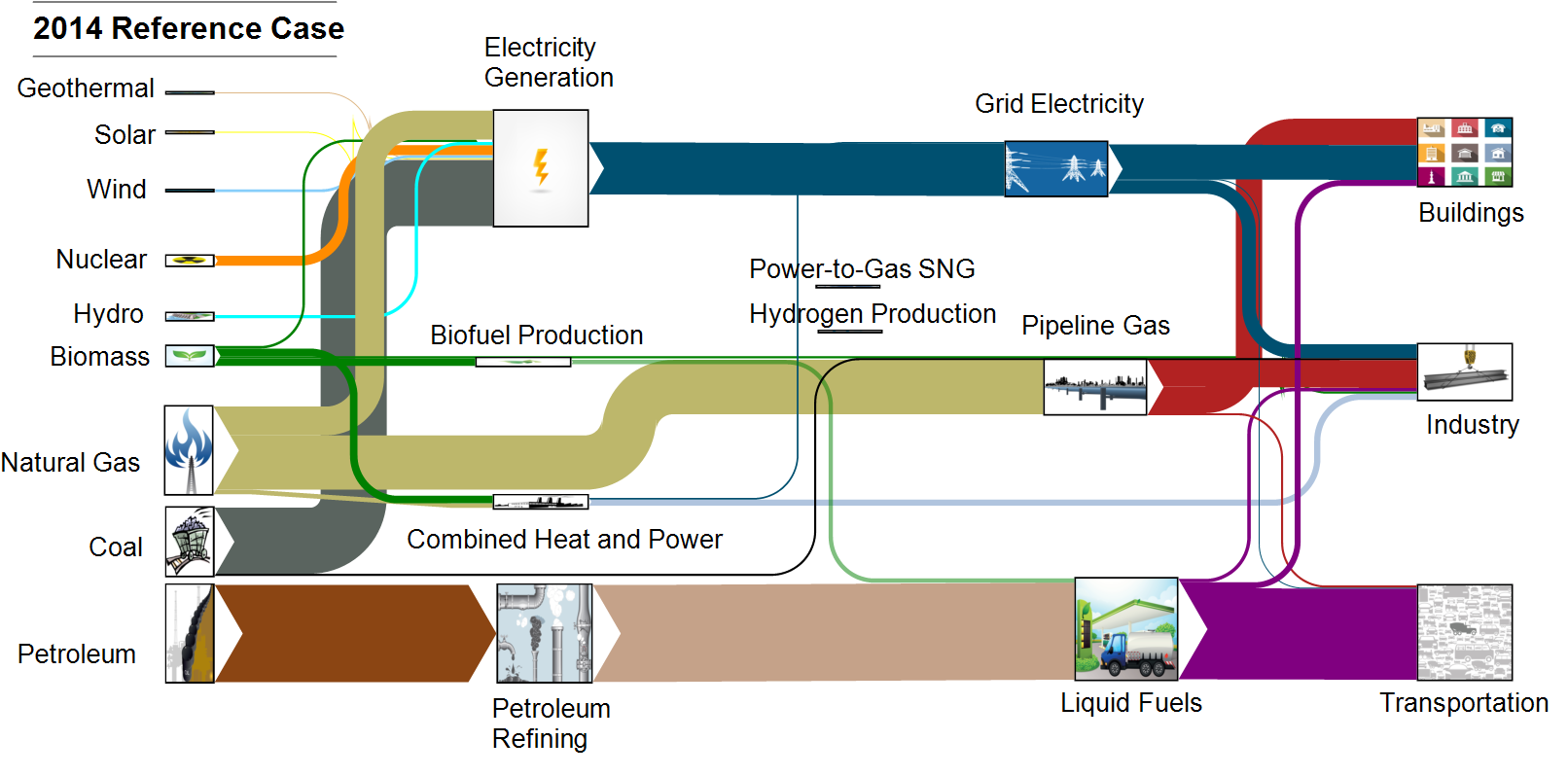 Direct use of natural gas unshackle efficiency from obama for Energy plans