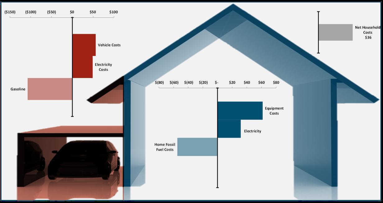 Average Household