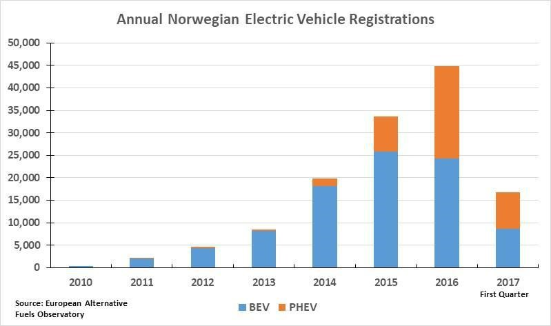 Exhibit 6 Norway's Ev