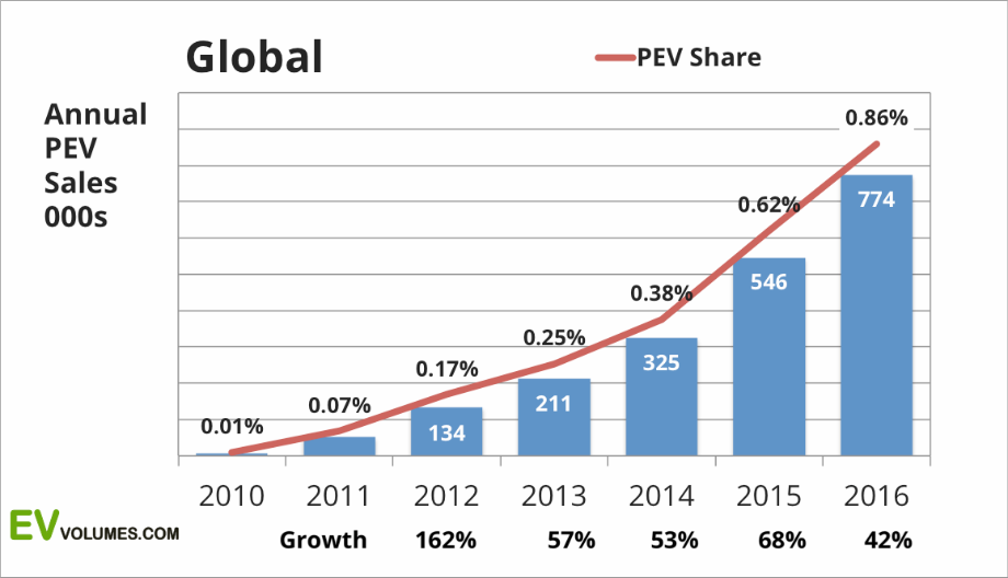 1. EV Sales Are Accelerating
