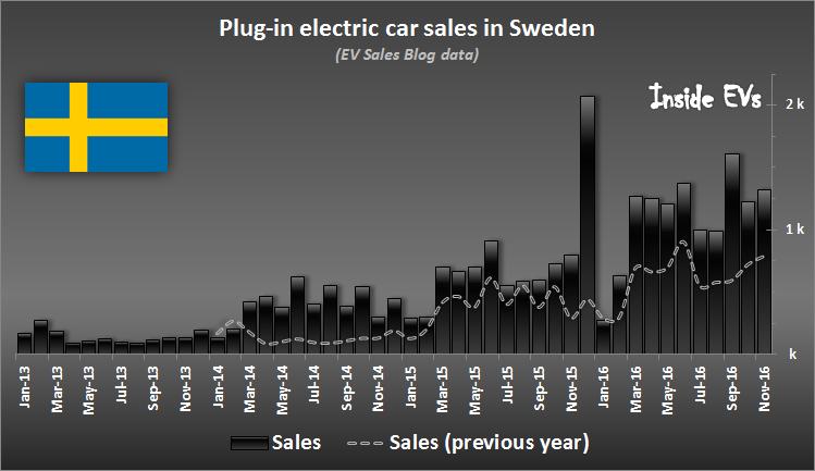 1. Swedish EV Sales