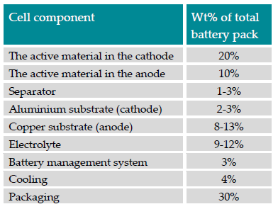 2. Battery's Make-Up