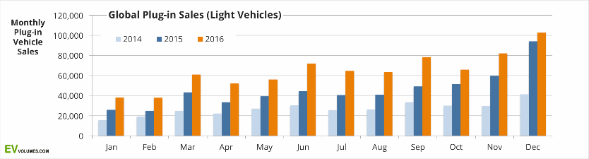 2. Monthly EV Sales Suggest S-Curve