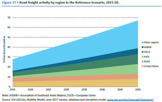 3. Freight Growth Outside of Europe