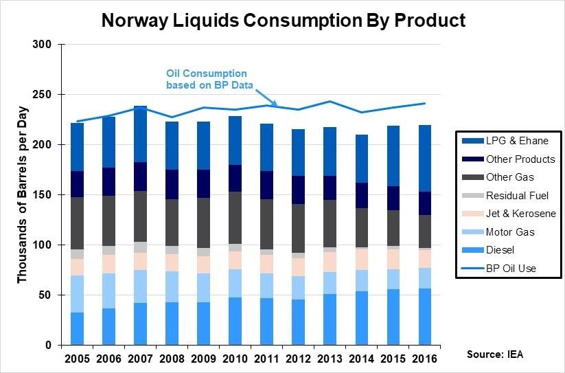 6. Norway's Fuel Consumption