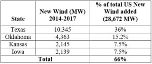 Wind Growth after PTC Expiration