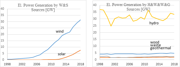US Renewable Statistics: Real vs. Potential Output